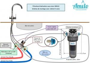 schéma sous évier robinet 3 voies